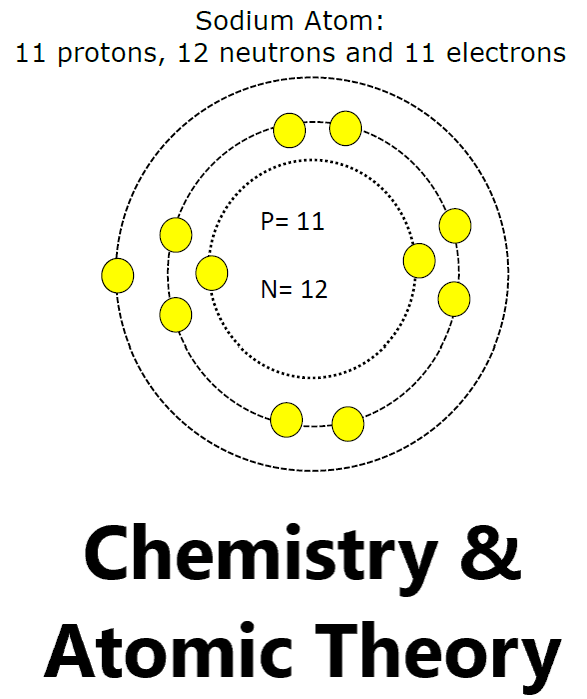 chemistry and atomic theory